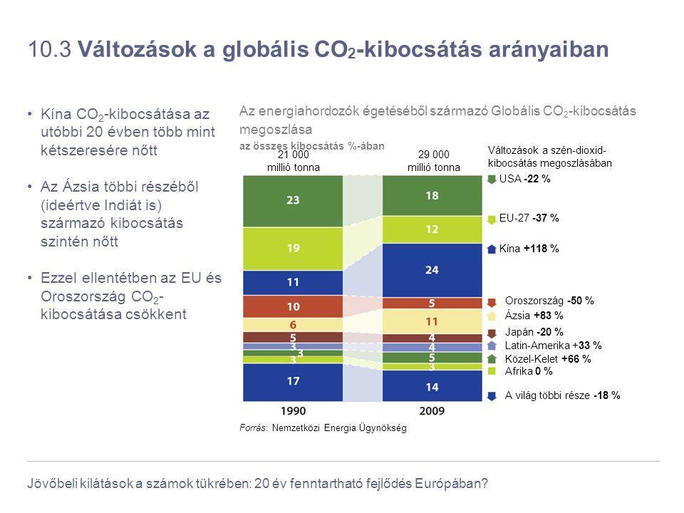 Jövőbeli kilátások a számok tükrében: 20 év fenntartható fejlődés Európában? 10.3 Változások a globális CO 2 -kibocsátás arányaiban Kína CO 2 -kibocsá