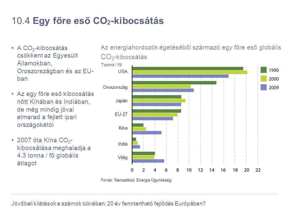 Jövőbeli kilátások a számok tükrében: 20 év fenntartható fejlődés Európában? 10.4 Egy főre eső CO 2 -kibocsátás A CO 2 -kibocsátás csökkent az Egyesül