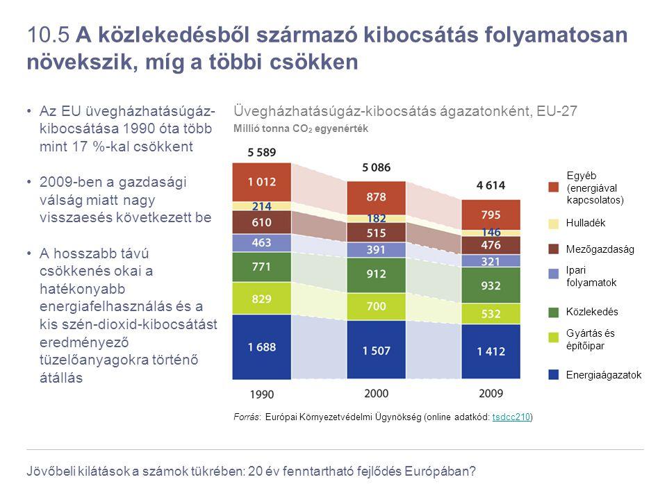 Jövőbeli kilátások a számok tükrében: 20 év fenntartható fejlődés Európában? 10.5 A közlekedésből származó kibocsátás folyamatosan növekszik, míg a tö