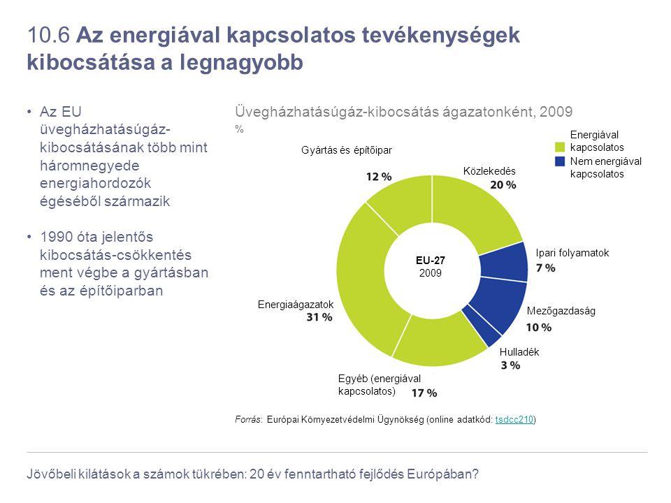 Jövőbeli kilátások a számok tükrében: 20 év fenntartható fejlődés Európában? 10.6 Az energiával kapcsolatos tevékenységek kibocsátása a legnagyobb Az