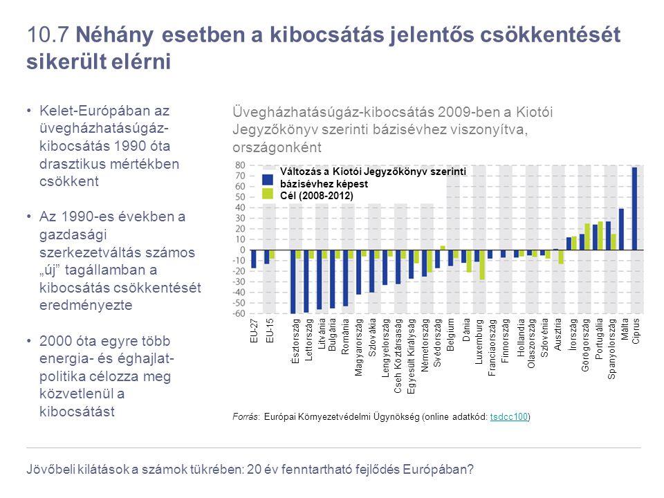 Jövőbeli kilátások a számok tükrében: 20 év fenntartható fejlődés Európában? 10.7 Néhány esetben a kibocsátás jelentős csökkentését sikerült elérni Ke