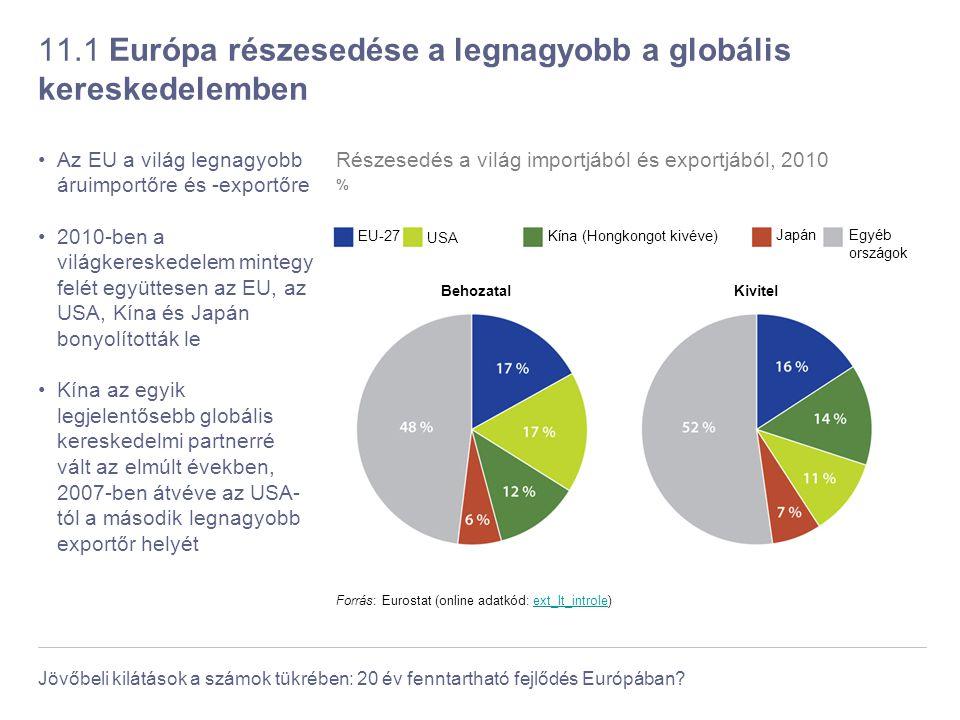 Jövőbeli kilátások a számok tükrében: 20 év fenntartható fejlődés Európában? 11.1 Európa részesedése a legnagyobb a globális kereskedelemben Az EU a v