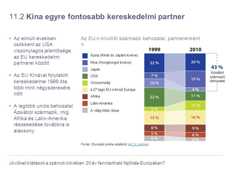 Jövőbeli kilátások a számok tükrében: 20 év fenntartható fejlődés Európában? 11.2 Kína egyre fontosabb kereskedelmi partner Az elmúlt években csökkent
