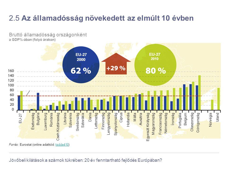 Jövőbeli kilátások a számok tükrében: 20 év fenntartható fejlődés Európában? 2.5 Az államadósság növekedett az elmúlt 10 évben Maastrichti Szerződés s