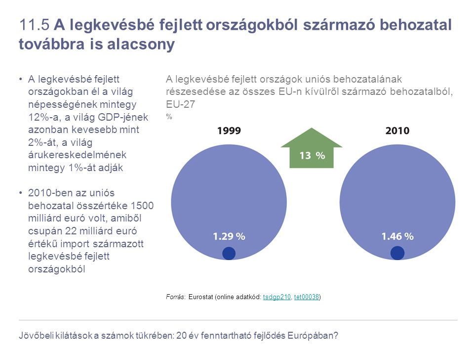 Jövőbeli kilátások a számok tükrében: 20 év fenntartható fejlődés Európában? 11.5 A legkevésbé fejlett országokból származó behozatal továbbra is alac