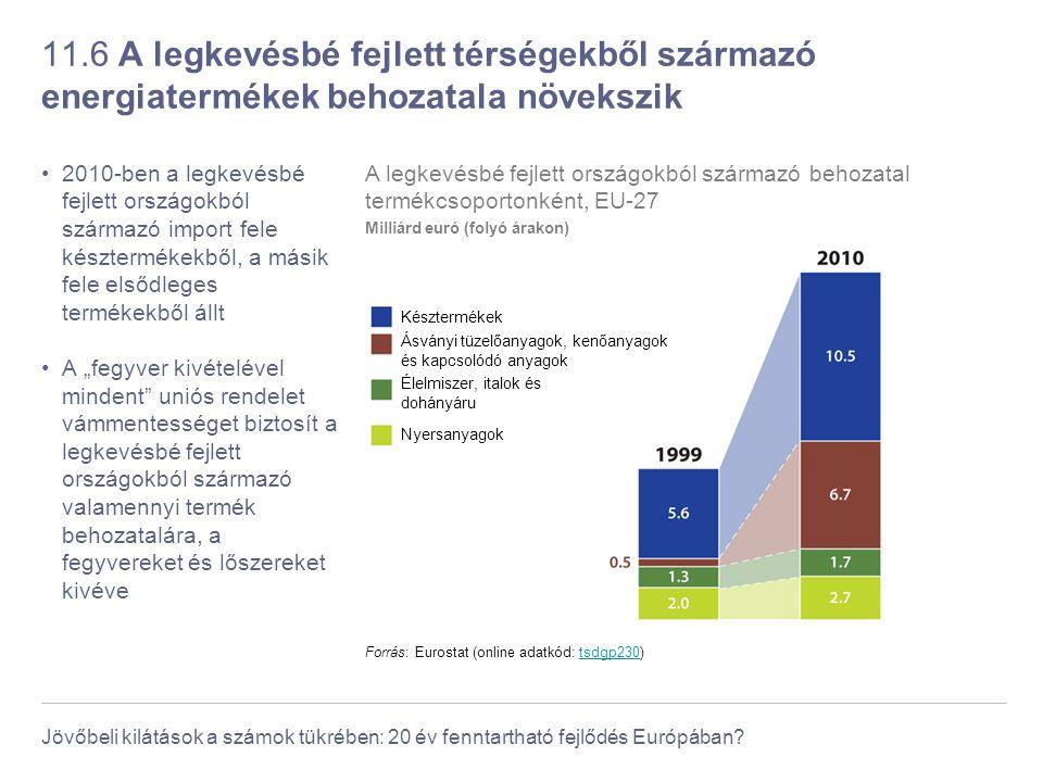 Jövőbeli kilátások a számok tükrében: 20 év fenntartható fejlődés Európában? 11.6 A legkevésbé fejlett térségekből származó energiatermékek behozatala
