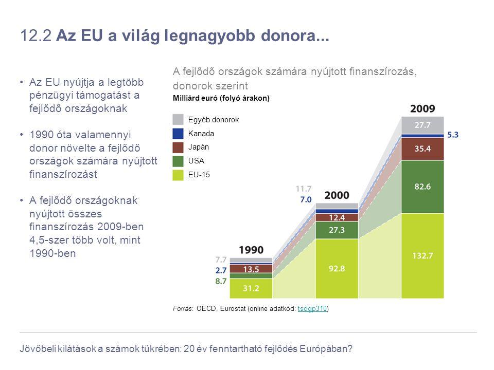 Jövőbeli kilátások a számok tükrében: 20 év fenntartható fejlődés Európában? 12.2 Az EU a világ legnagyobb donora... Az EU nyújtja a legtöbb pénzügyi