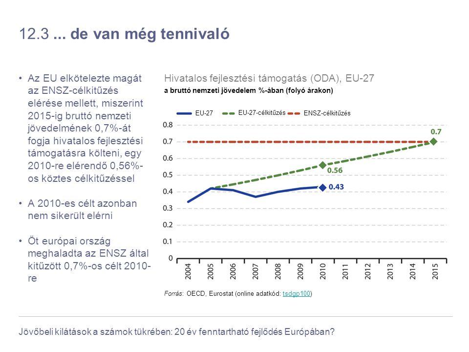Jövőbeli kilátások a számok tükrében: 20 év fenntartható fejlődés Európában? 12.3... de van még tennivaló Az EU elkötelezte magát az ENSZ-célkitűzés e