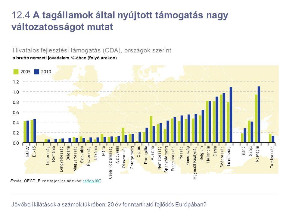 Jövőbeli kilátások a számok tükrében: 20 év fenntartható fejlődés Európában? 12.4 A tagállamok által nyújtott támogatás nagy változatosságot mutat For