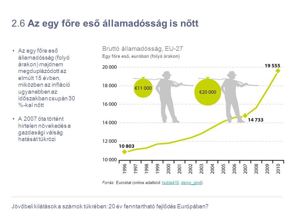 Jövőbeli kilátások a számok tükrében: 20 év fenntartható fejlődés Európában? 2.6 Az egy főre eső államadósság is nőtt Az egy főre eső államadósság (fo