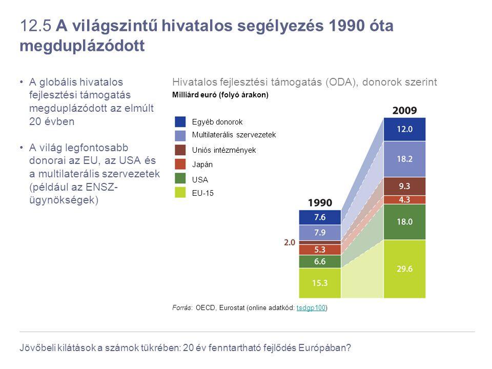 Jövőbeli kilátások a számok tükrében: 20 év fenntartható fejlődés Európában? 12.5 A világszintű hivatalos segélyezés 1990 óta megduplázódott A globáli