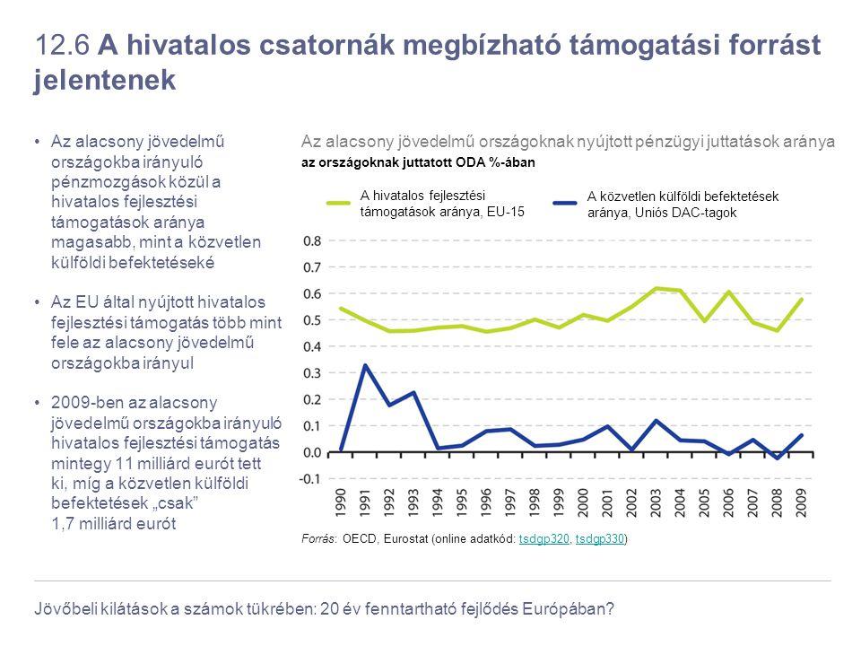 Jövőbeli kilátások a számok tükrében: 20 év fenntartható fejlődés Európában? 12.6 A hivatalos csatornák megbízható támogatási forrást jelentenek Az al