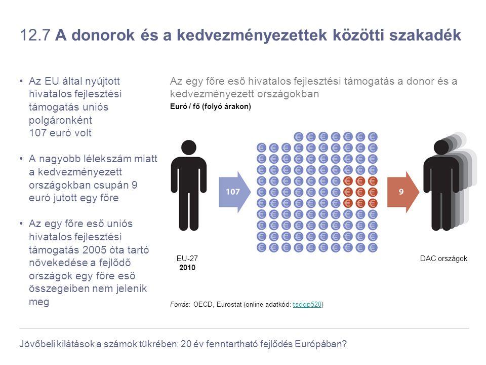 Jövőbeli kilátások a számok tükrében: 20 év fenntartható fejlődés Európában? 12.7 A donorok és a kedvezményezettek közötti szakadék Az EU által nyújto