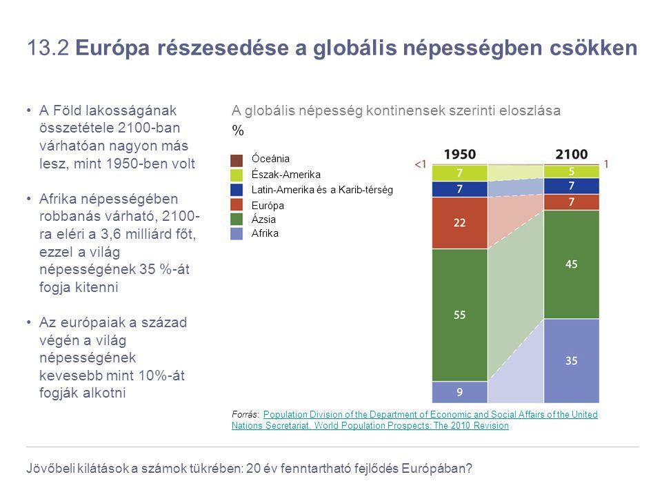 Jövőbeli kilátások a számok tükrében: 20 év fenntartható fejlődés Európában? 13.2 Európa részesedése a globális népességben csökken A Föld lakosságána