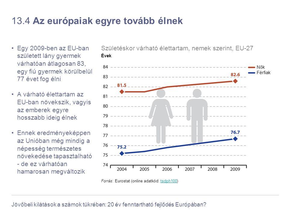 Jövőbeli kilátások a számok tükrében: 20 év fenntartható fejlődés Európában? 13.4 Az európaiak egyre tovább élnek Egy 2009-ben az EU-ban született lán