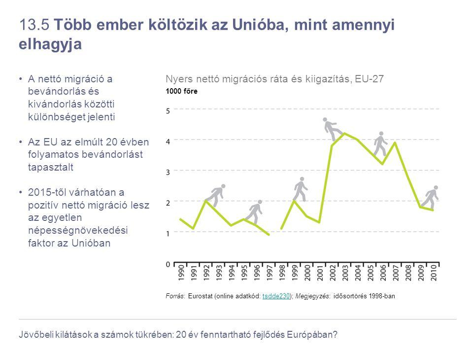 Jövőbeli kilátások a számok tükrében: 20 év fenntartható fejlődés Európában? 13.5 Több ember költözik az Unióba, mint amennyi elhagyja A nettó migráci