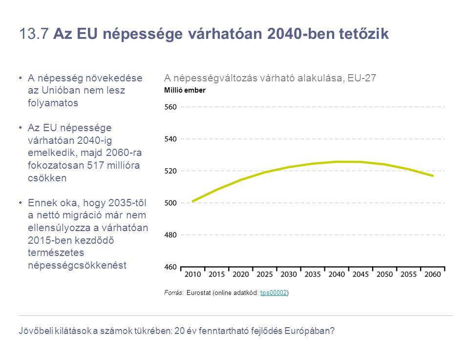 Jövőbeli kilátások a számok tükrében: 20 év fenntartható fejlődés Európában? 13.7 Az EU népessége várhatóan 2040-ben tetőzik A népesség növekedése az