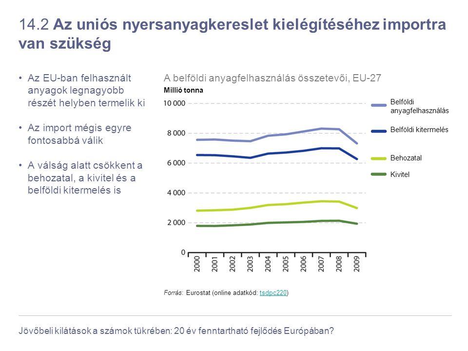 Jövőbeli kilátások a számok tükrében: 20 év fenntartható fejlődés Európában? 14.2 Az uniós nyersanyagkereslet kielégítéséhez importra van szükség Az E