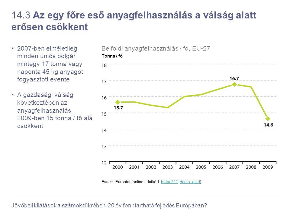 Jövőbeli kilátások a számok tükrében: 20 év fenntartható fejlődés Európában? 14.3 Az egy főre eső anyagfelhasználás a válság alatt erősen csökkent 200