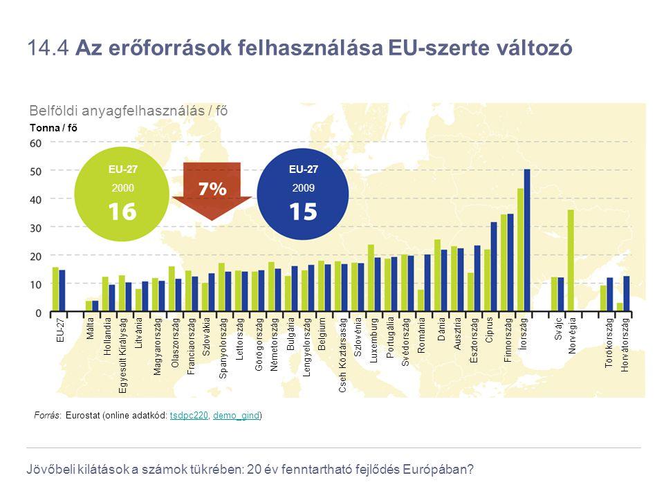 Jövőbeli kilátások a számok tükrében: 20 év fenntartható fejlődés Európában? 14.4 Az erőforrások felhasználása EU-szerte változó Forrás: Eurostat (onl