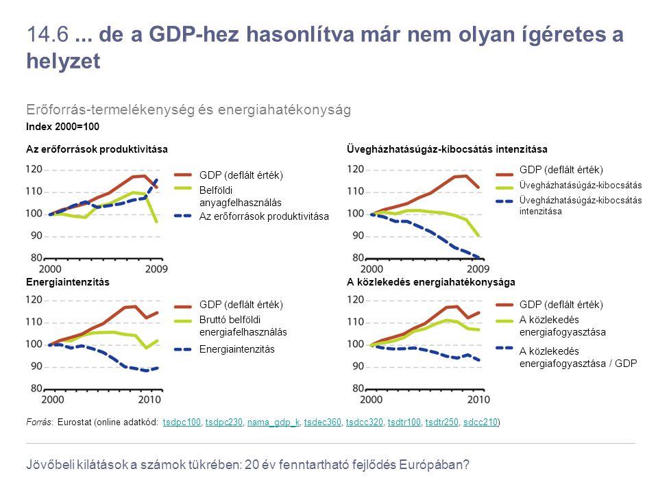 Jövőbeli kilátások a számok tükrében: 20 év fenntartható fejlődés Európában? 14.6... de a GDP-hez hasonlítva már nem olyan ígéretes a helyzet Forrás: