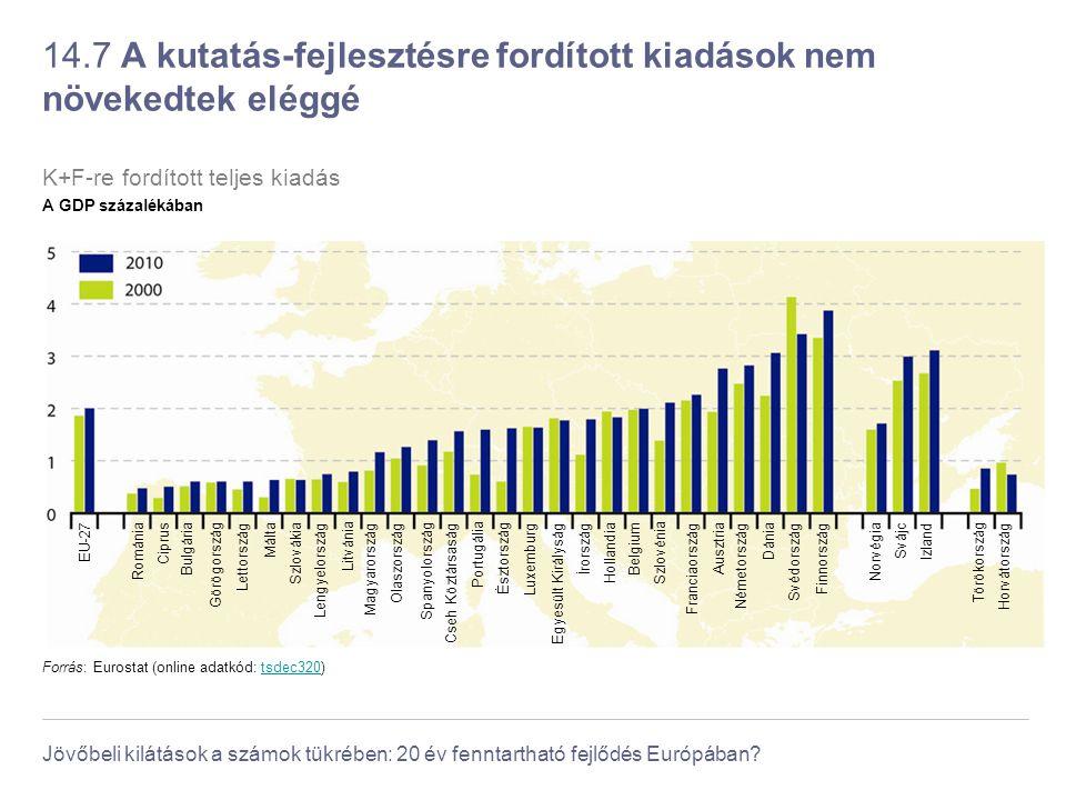 Jövőbeli kilátások a számok tükrében: 20 év fenntartható fejlődés Európában? 14.7 A kutatás-fejlesztésre fordított kiadások nem növekedtek eléggé Forr