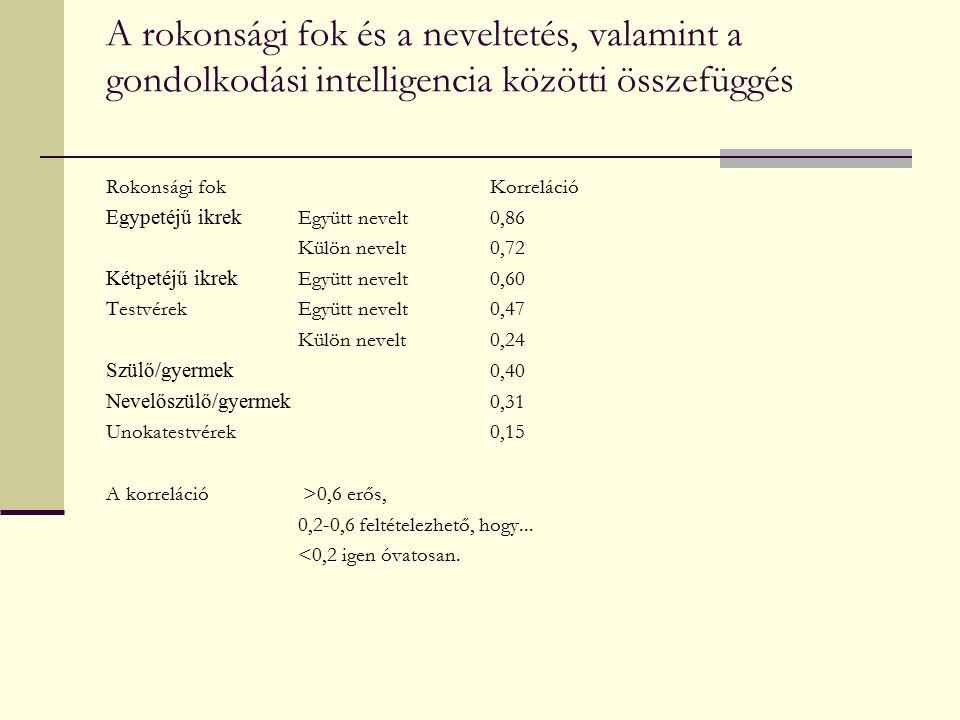 A rokonsági fok és a neveltetés, valamint a gondolkodási intelligencia közötti összefüggés Rokonsági fokKorreláció Egypetéjű ikrek Együtt nevelt0,86 K