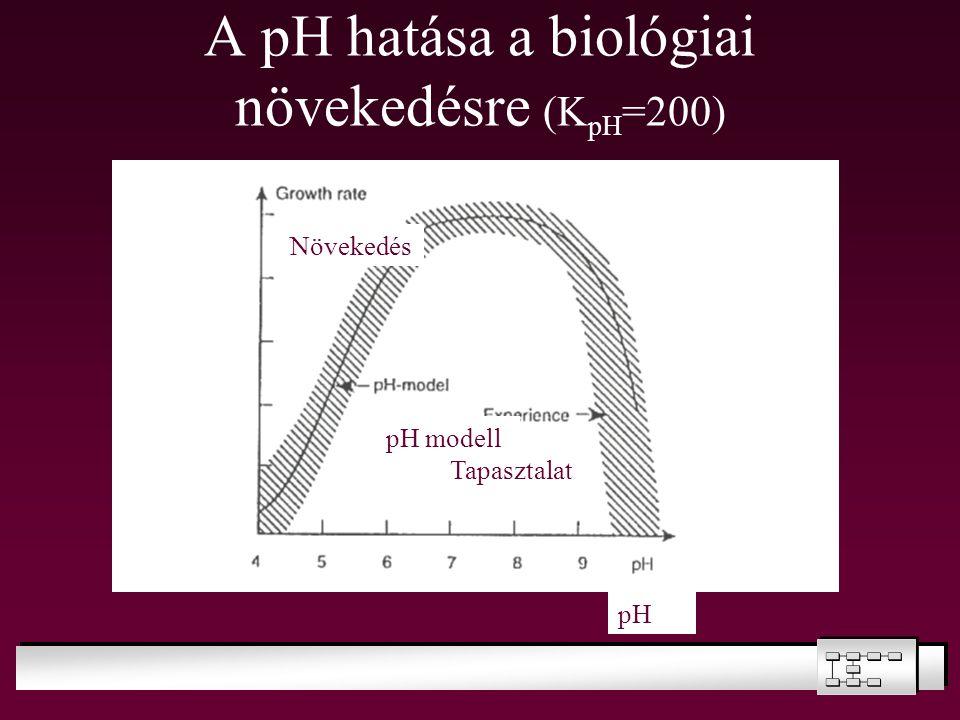 A pH hatása a biológiai növekedésre (K pH =200) Tapasztalat Növekedés pH modell pH