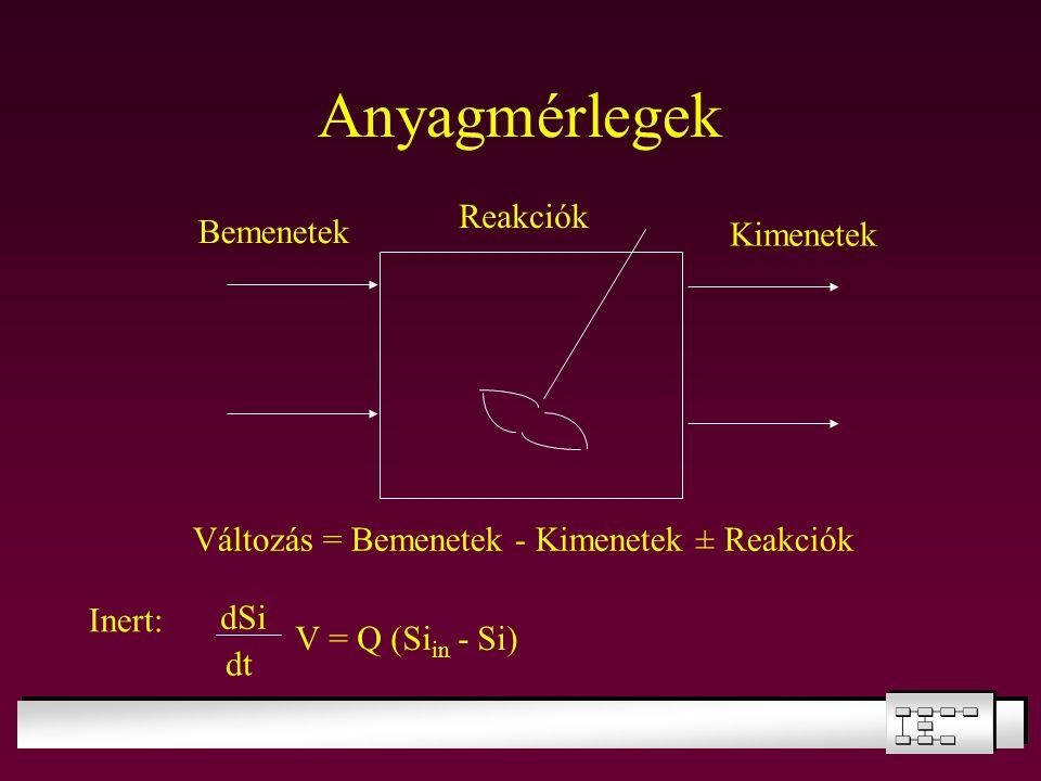 Inert: dSi dt V = Q (Si in - Si) Bemenetek Kimenetek Reakciók Változás = Bemenetek - Kimenetek ± Reakciók Anyagmérlegek