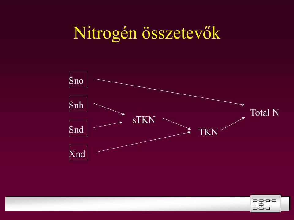 Nitrogén összetevők sTKN Sno Snh Snd Xnd TKN Total N
