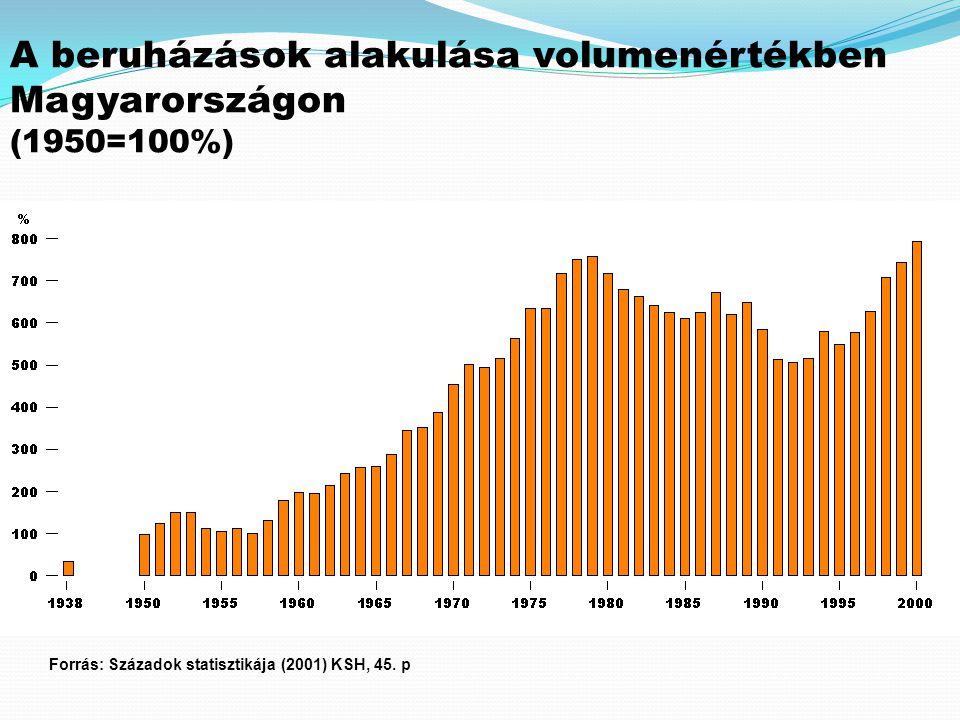 A beruházások alakulása volumenértékben Magyarországon (1950=100%) Forrás: Századok statisztikája (2001) KSH, 45. p