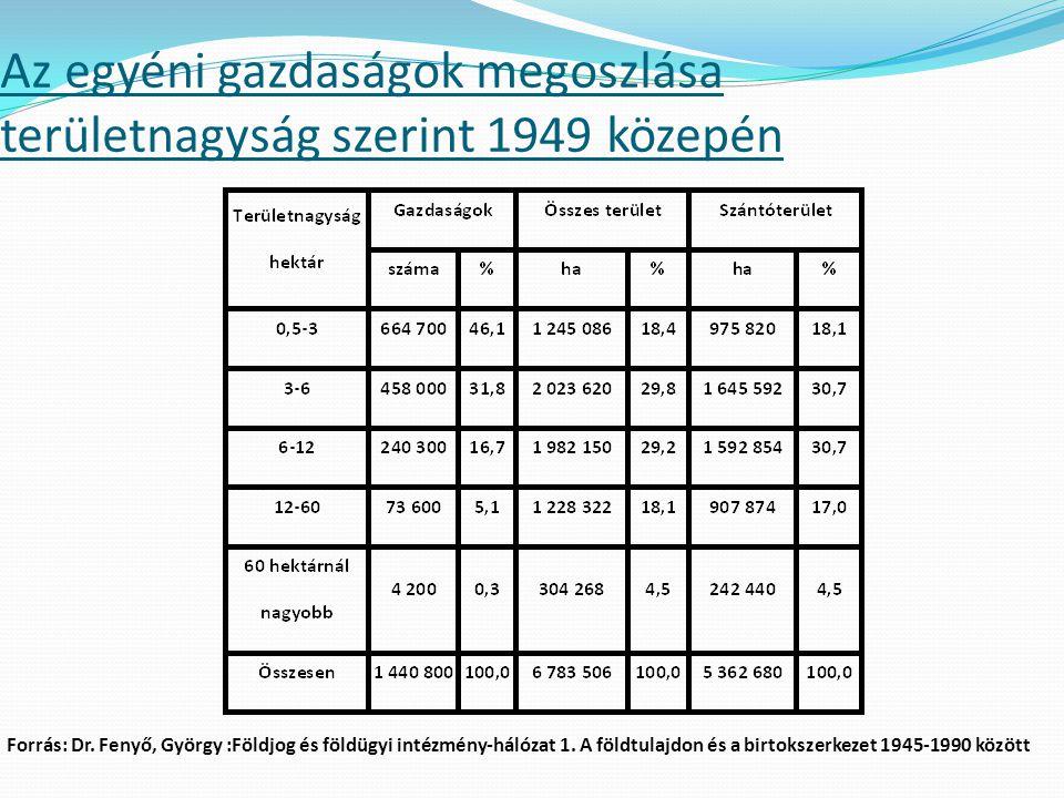 Az egyéni gazdaságok megoszlása területnagyság szerint 1949 közepén Forrás: Dr. Fenyő, György :Földjog és földügyi intézmény-hálózat 1. A földtulajdon