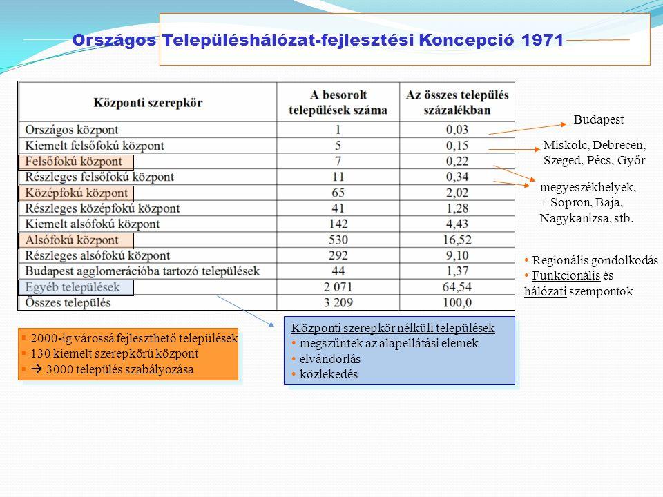 Országos Településhálózat-fejlesztési Koncepció 1971 Budapest Miskolc, Debrecen, Szeged, Pécs, Győr megyeszékhelyek, + Sopron, Baja, Nagykanizsa, stb.