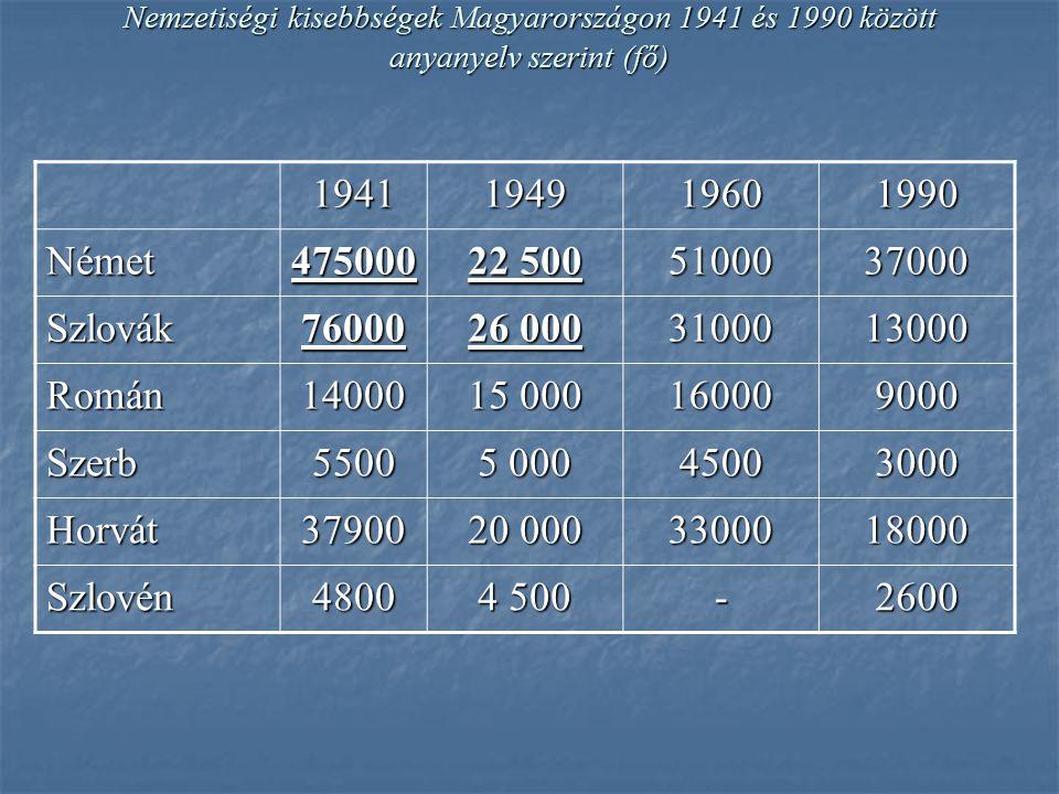 Nemzetiségi kisebbségek Magyarországon 1941 és 1990 között anyanyelv szerint (fő) 1941194919601990 Német475000 22 500 5100037000 Szlovák76000 26 000 3