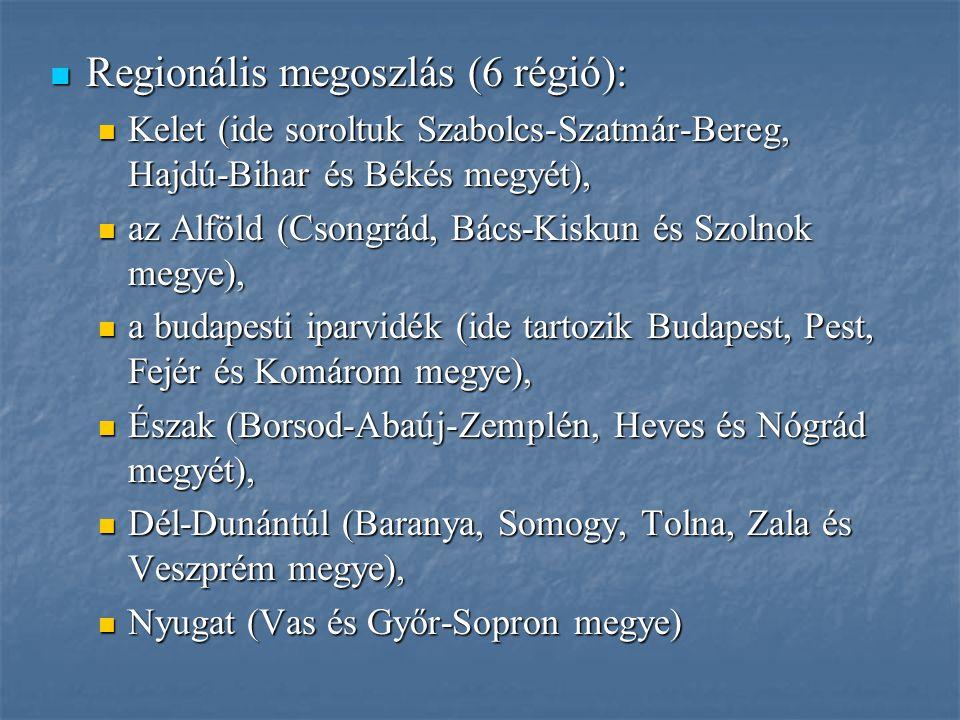 Regionális megoszlás (6 régió): Regionális megoszlás (6 régió): Kelet (ide soroltuk Szabolcs-Szatmár-Bereg, Hajdú-Bihar és Békés megyét), Kelet (ide s