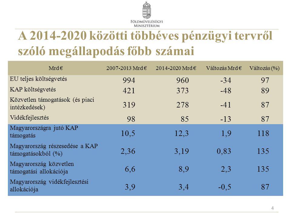 A 2014-2020 közötti többéves pénzügyi tervről szóló megállapodás főbb számai 4 Mrd €2007-2013 Mrd €2014-2020 Mrd €Változás Mrd €Változás (%) EU teljes