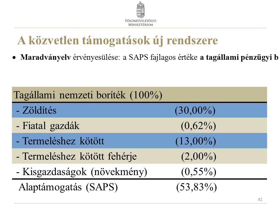 A közvetlen támogatások új rendszere  Maradványelv érvényesülése: a SAPS fajlagos értéke a tagállami pénzügyi boríték és az egyéb alkalmazott kötelez