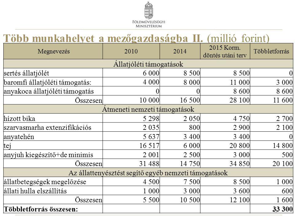 Több munkahelyet a mezőgazdaságba II. (millió forint) 45 Megnevezés20102014 2015 Korm. döntés utáni terv Többletforrás Állatjóléti támogatások sertés