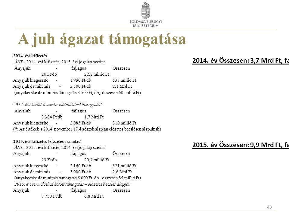 A juh ágazat támogatása 2014. évi kifizetés ÁNT - 2014. évi kifizetés, 2013. évi jogalap szerint Anyajuh - fajlagos Összesen 26 Ft/db22,8 miliió Ft An