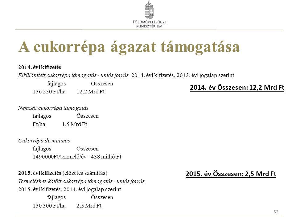 A cukorrépa ágazat támogatása 2014. évi kifizetés Elkülönített cukorrépa támogatás - uniós forrás 2014. évi kifizetés, 2013. évi jogalap szerint fajla