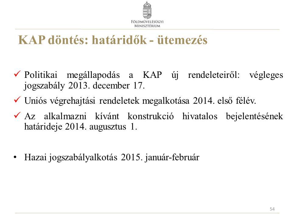 KAP döntés: határidők - ütemezés Politikai megállapodás a KAP új rendeleteiről: végleges jogszabály 2013. december 17. Uniós végrehajtási rendeletek m