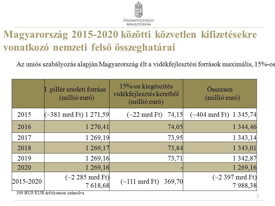 Magyarország 2015-2020 közötti közvetlen kifizetésekre vonatkozó nemzeti felső összeghatárai Az uniós szabályozás alapján Magyarország élt a vidékfejlesztési források maximális, 15%-os átcsoportosítási lehetőségével.