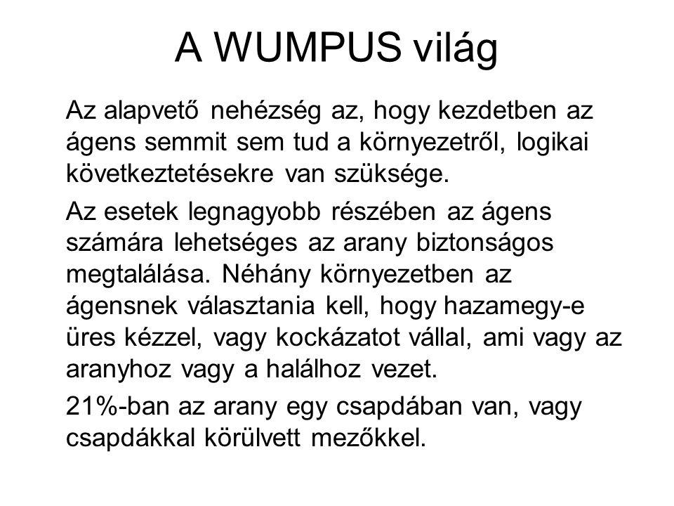 A WUMPUS világ Az alapvető nehézség az, hogy kezdetben az ágens semmit sem tud a környezetről, logikai következtetésekre van szüksége. Az esetek legna