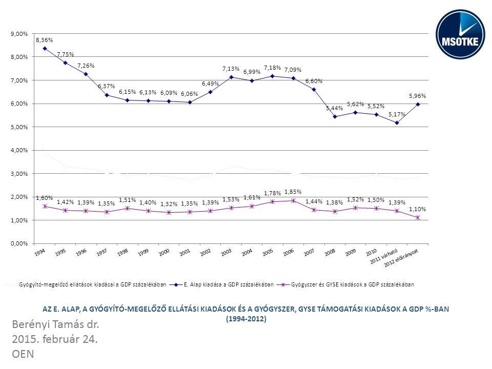 AZ E. ALAP, A GYÓGYÍTÓ-MEGELŐZŐ ELLÁTÁSI KIADÁSOK ÉS A GYÓGYSZER, GYSE TÁMOGATÁSI KIADÁSOK A GDP %-BAN (1994-2012)