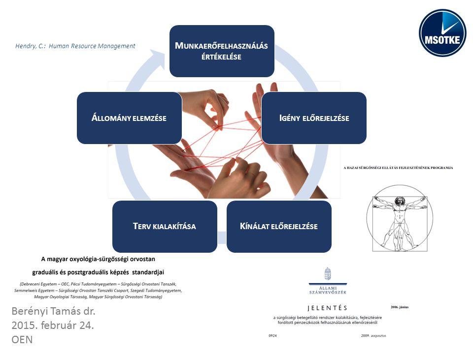 Hendry, C.: Human Resource Management M UNKAERŐFELHASZNÁLÁS ÉRTÉKELÉSE I GÉNY ELŐREJELZÉSE K ÍNÁLAT ELŐREJELZÉSE T ERV KIALAKÍTÁSA Á LLOMÁNY ELEMZÉSE