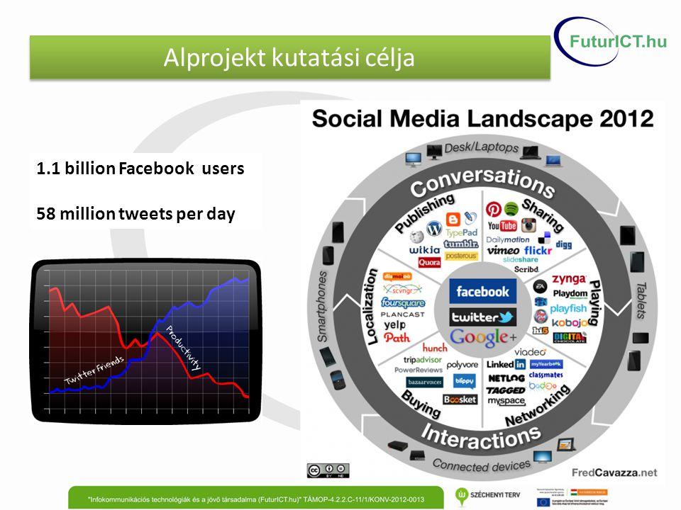 Alprojekt kutatási célja 1.1 billion Facebook users 58 million tweets per day
