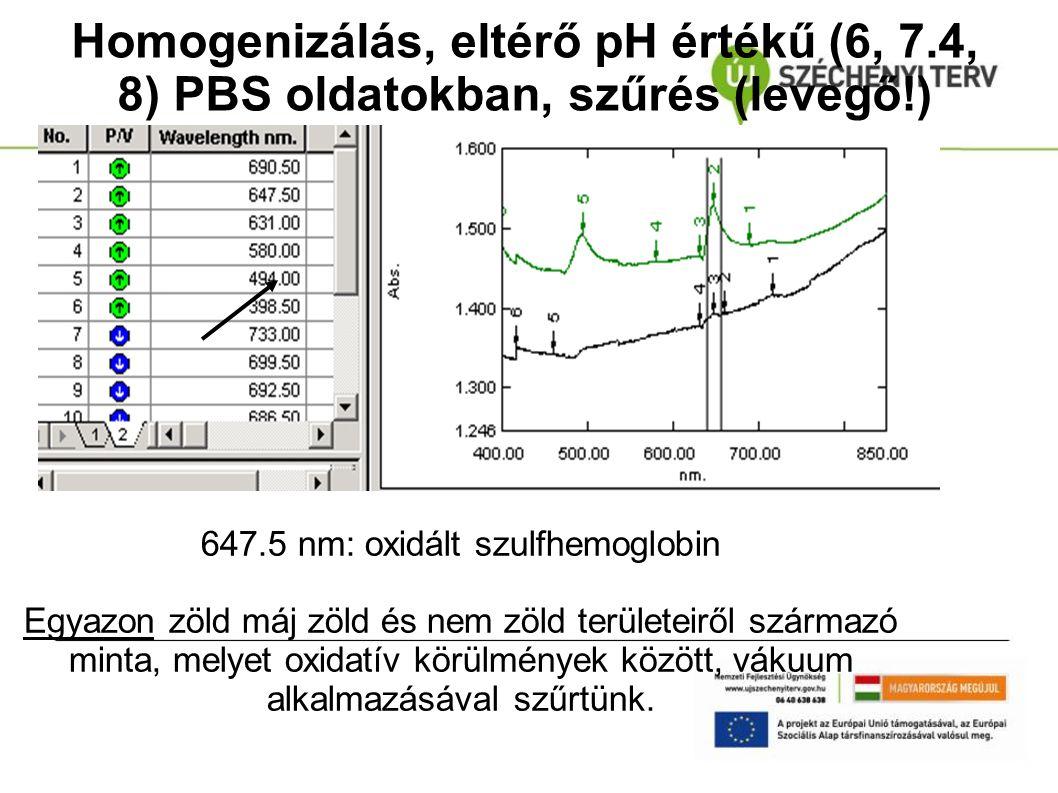 Homogenizálás, eltérő pH értékű (6, 7.4, 8) PBS oldatokban, szűrés (levegő!) 647.5 nm: oxidált szulfhemoglobin Egyazon zöld máj zöld és nem zöld terül