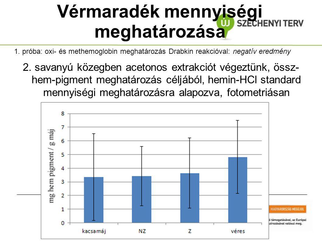 Vérmaradék mennyiségi meghatározása 2. savanyú közegben acetonos extrakciót végeztünk, össz- hem-pigment meghatározás céljából, hemin-HCl standard men