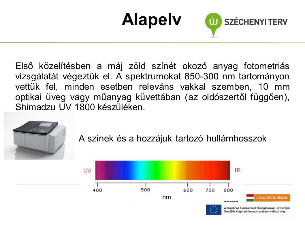 Alapelv Első közelítésben a máj zöld színét okozó anyag fotometriás vizsgálatát végeztük el. A spektrumokat 850-300 nm tartományon vettük fel, minden
