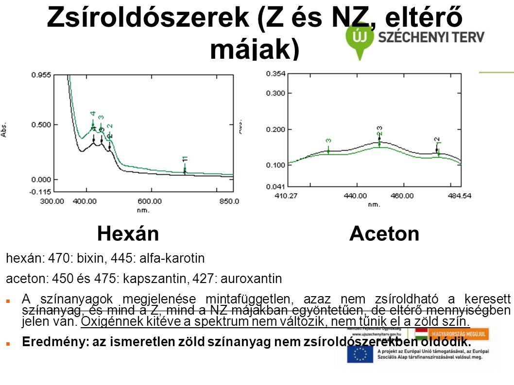 Zsíroldószerek (Z és NZ, eltérő májak) HexánAceton hexán: 470: bixin, 445: alfa-karotin aceton: 450 és 475: kapszantin, 427: auroxantin A színanyagok